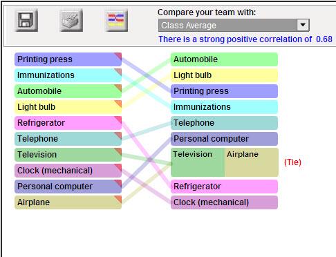 free visual ranking thinking tool powerful student collaboration